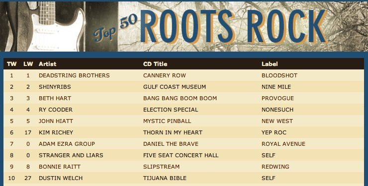 """Strangers and Liars album """"Five Seat Concert Hall"""" made it to 8th on its first week on the Roots Music Report rock chart!"""
